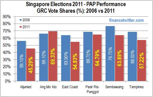 Singapore Election 2011 PAP Performance GRC