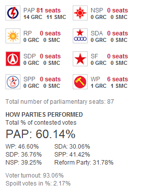Singapore Election 2011 Results Summary