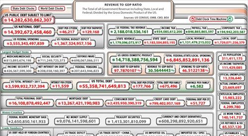 US $14.3 Trillion Debt