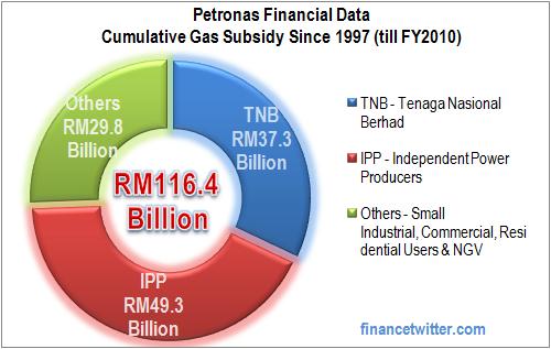 Petronas Cumulative Gas Subsidy 1997-2010