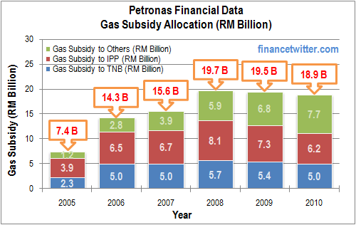 Petronas Gas Subsidy Allocation