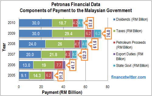 Petronas Payment to Malaysia Government