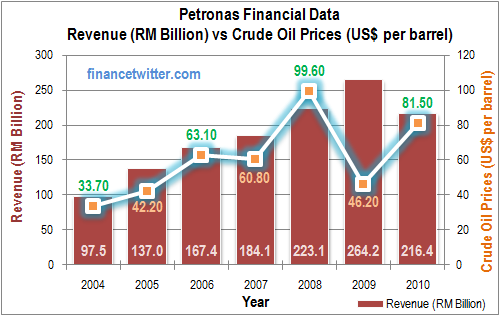 Petronas Revenue vs CrudeOil
