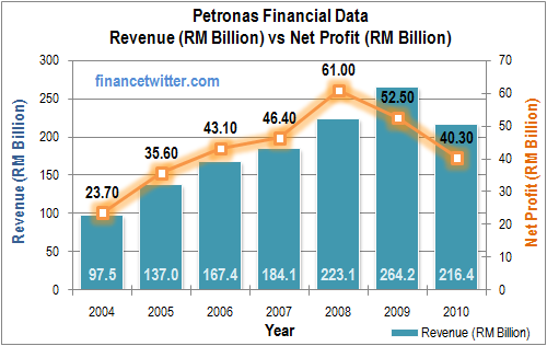 Petronas Revenue vs NetProfit
