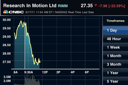 RIMM Intraday 17June2011