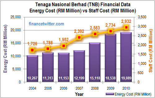 TNB Energy Cost vs Staff Cost