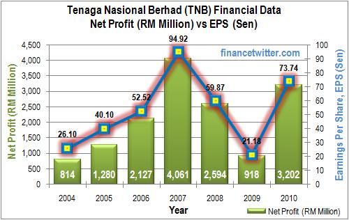 TNB NetProfit vs EPS