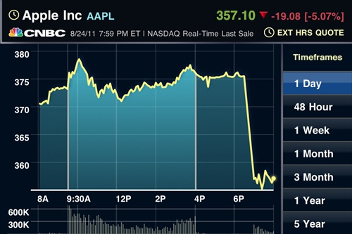 Apple Stock AAPL Tumbled After-Hour Trading - Steve Jobs Resigned