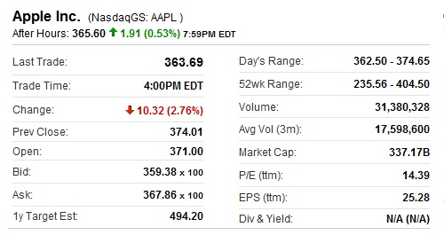 Most Valuable Company Apple Market Capitalization