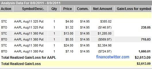 AAPL Profit 8Aug2011