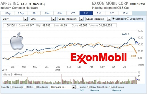 Most Valuable Company Apple vs Exxon Stock Chart