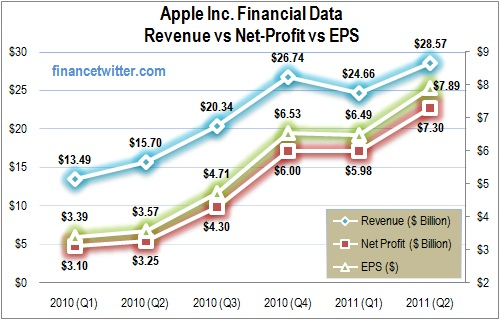 Most Valuable Company Apple Quarterly Revenue EPS Net Profit