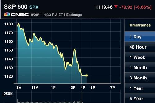 S&P Drop 79 points 8Aug2011