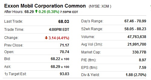 Most Valuable Company Exxon Mobil Market Capitalization