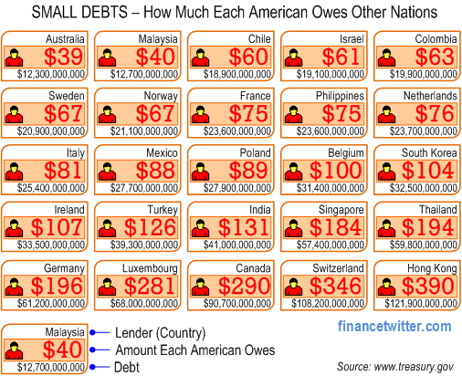 U.S. Small Debts How Much Each American Owes