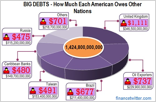 U.S. Big Debts How Much Each American Owes