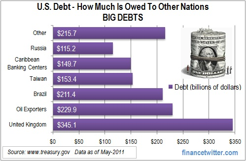 U.S. Debt Big Debts Countries