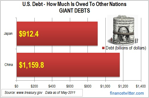U.S. Debt Giant Debts Countries