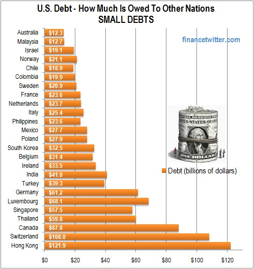 U.S. Debt Small Debts Countri