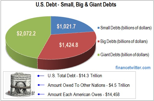 U.S. Debt Small Big Giant Debts