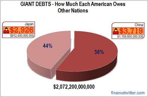 U.S. Giant Debts How Much Each American Owes