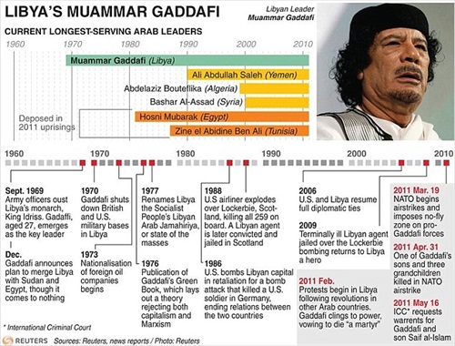 Gaddafi Died Other Arab Leaders