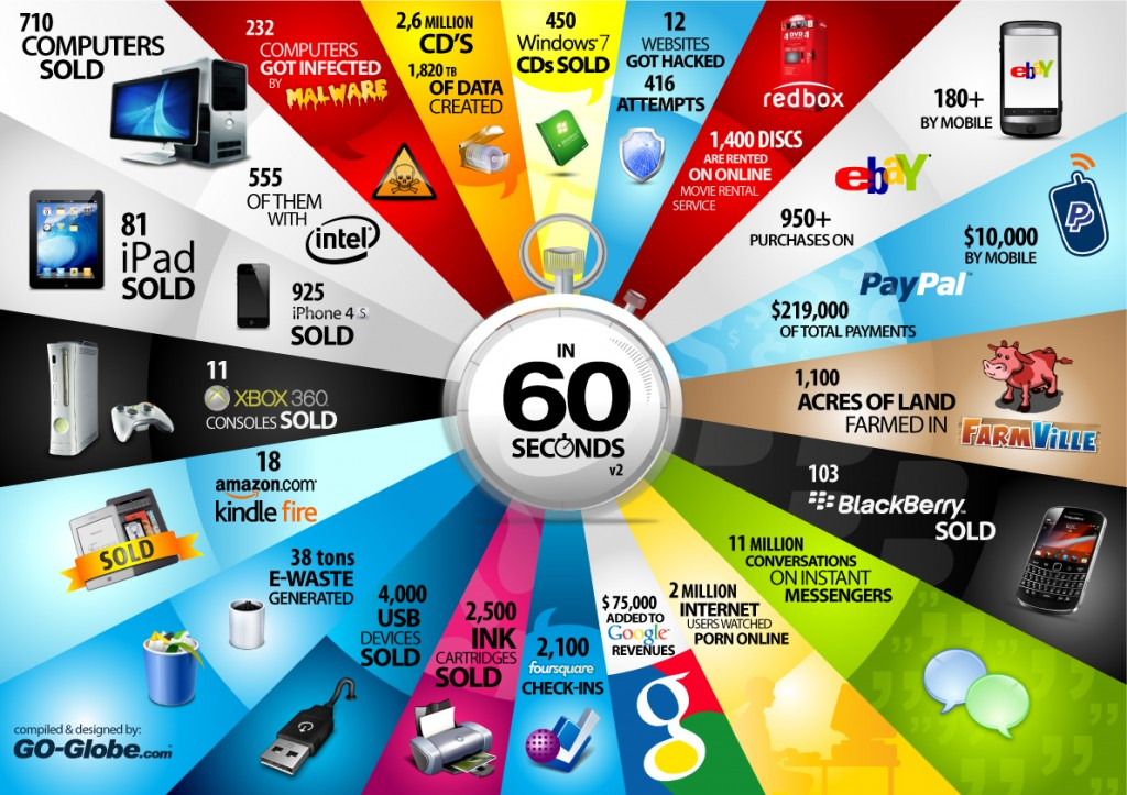 Things Happen on Internet in 60 sixty Seconds