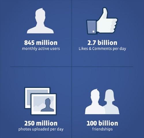 Facebook IPO Info
