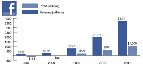 Facebook IPO Revenue Profit