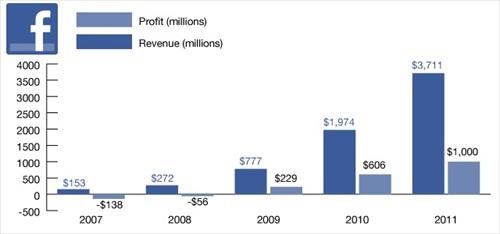 Facebook IPO Revenue Profit
