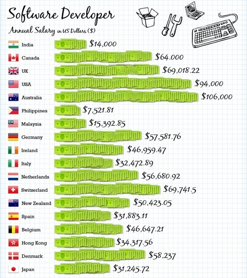 IT Average Salaries Around The Globe - Software Developer