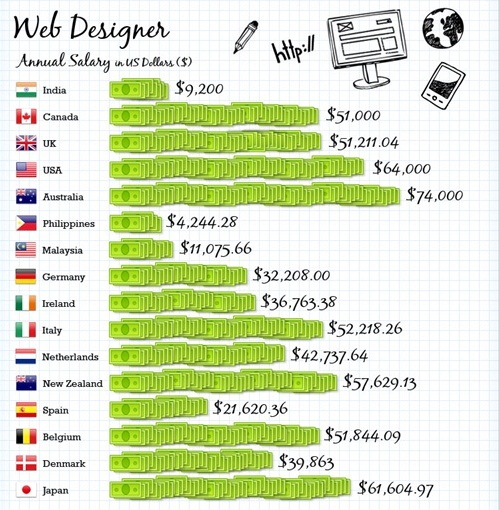 IT Average Salaries Around The Globe - Web Designer