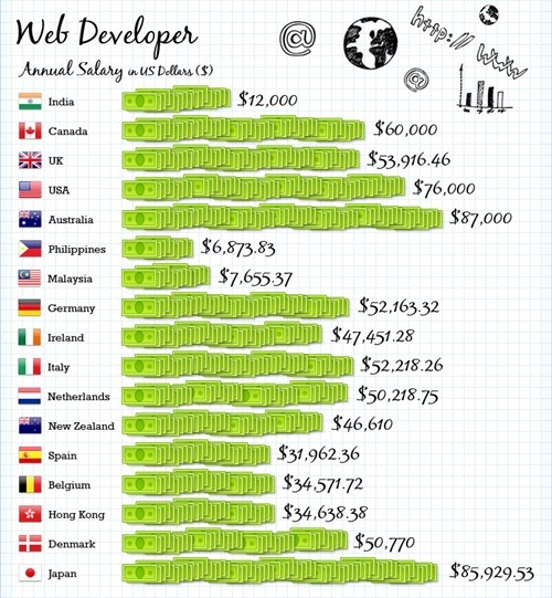 IT Average Salaries Around The Globe - Web Developer