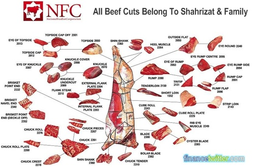 NFC Scandal Beef Cuts