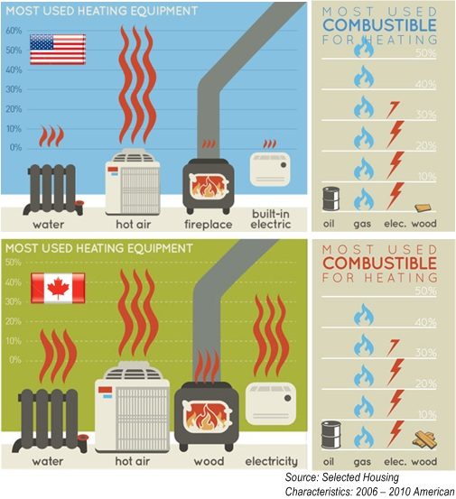 USA Canada HomeOwners Heating Equipment