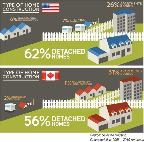 USA Canada HomeOwners Type of Home Construction