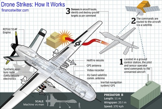 Drone Strikes - How It Works