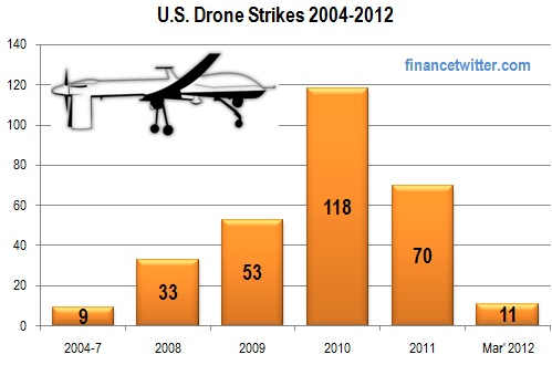 US Drone Strikes 2004-2012