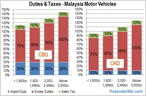 Duties and Taxes - Malaysia Motor Vehicles