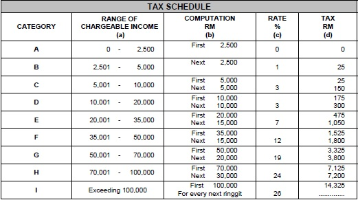 Income Tax Schedule 2012
