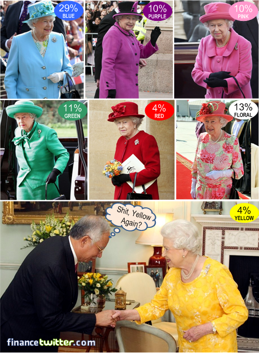 Queen Elizabeth Favourite Colours Najib Yellow