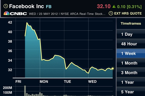 Facebook Stock Price Since IPO Friday