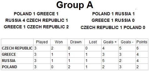 Euro 2012 Group A Result