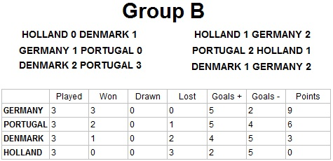 Euro 2012 Group B Result