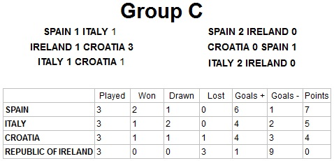 Euro 2012 Group C Result