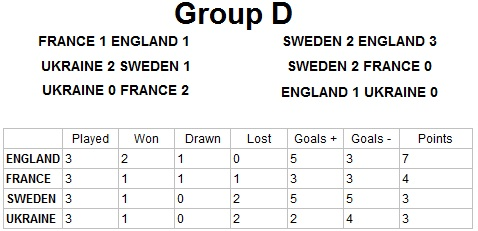 Euro 2012 Group D Result