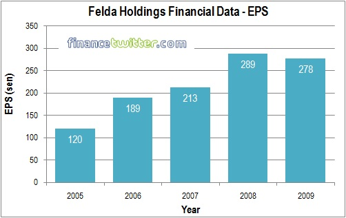 Felda Global Ventures Holdings FGVH IPO - Finance Data - EPS