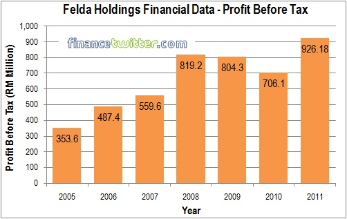 Felda Global Ventures Holdings FGVH IPO - Finance Data - Profit Before Tax