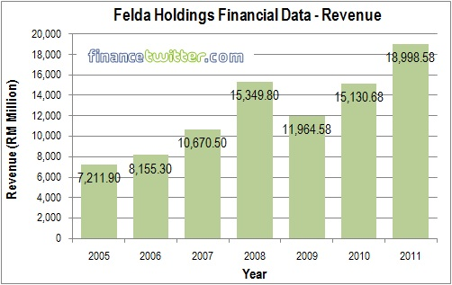 Felda Global Ventures Holdings FGVH IPO - Finance Data - Revenue