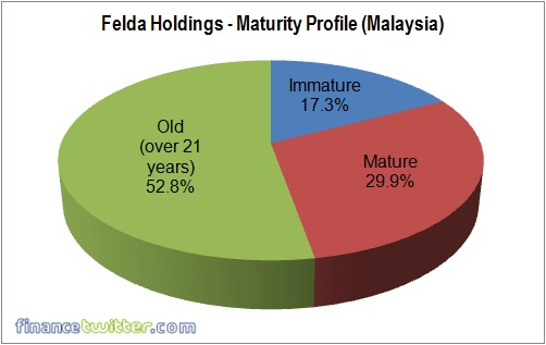 Felda Global Ventures Holdings FGVH IPO - Plantation Maturity Profile